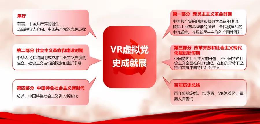 VR虚拟党史成就展